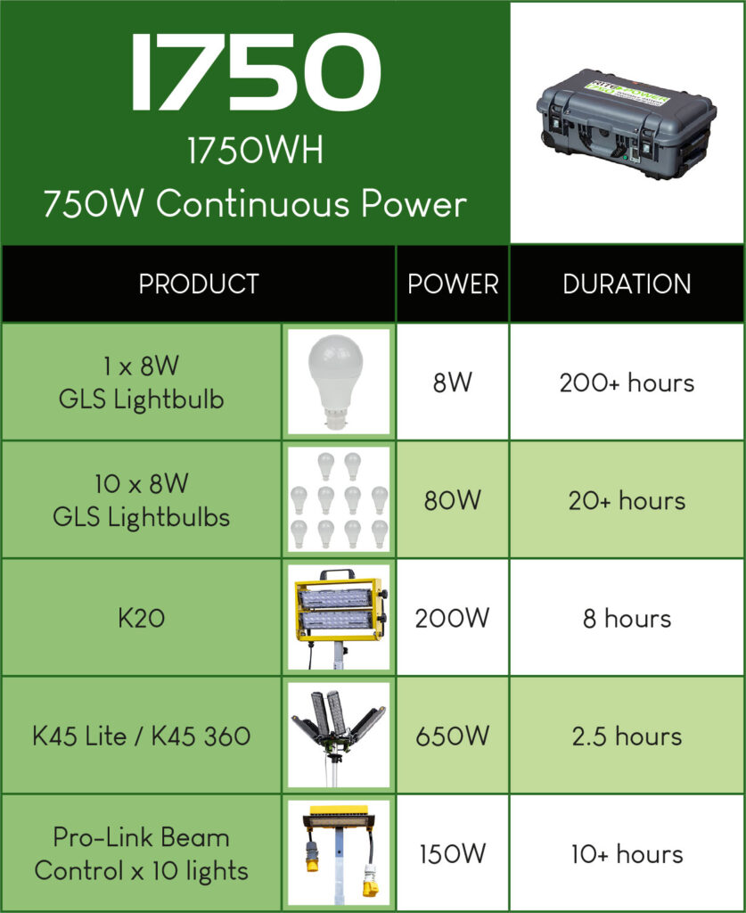 Rite-Power 1750 durations