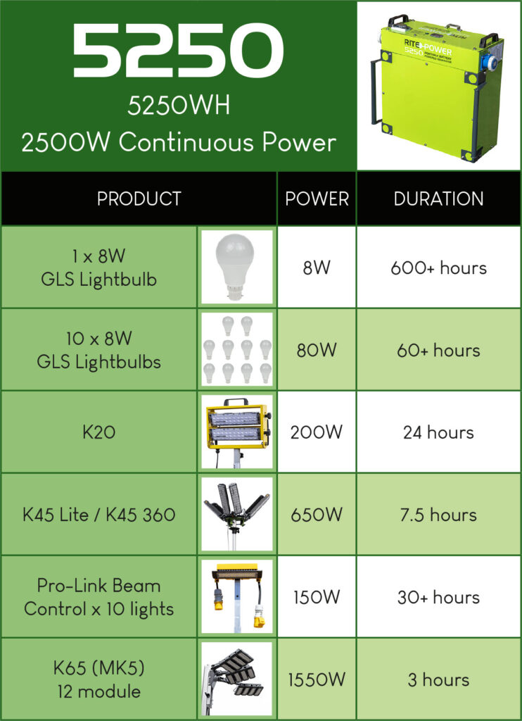 Rite-Power 5250 durations