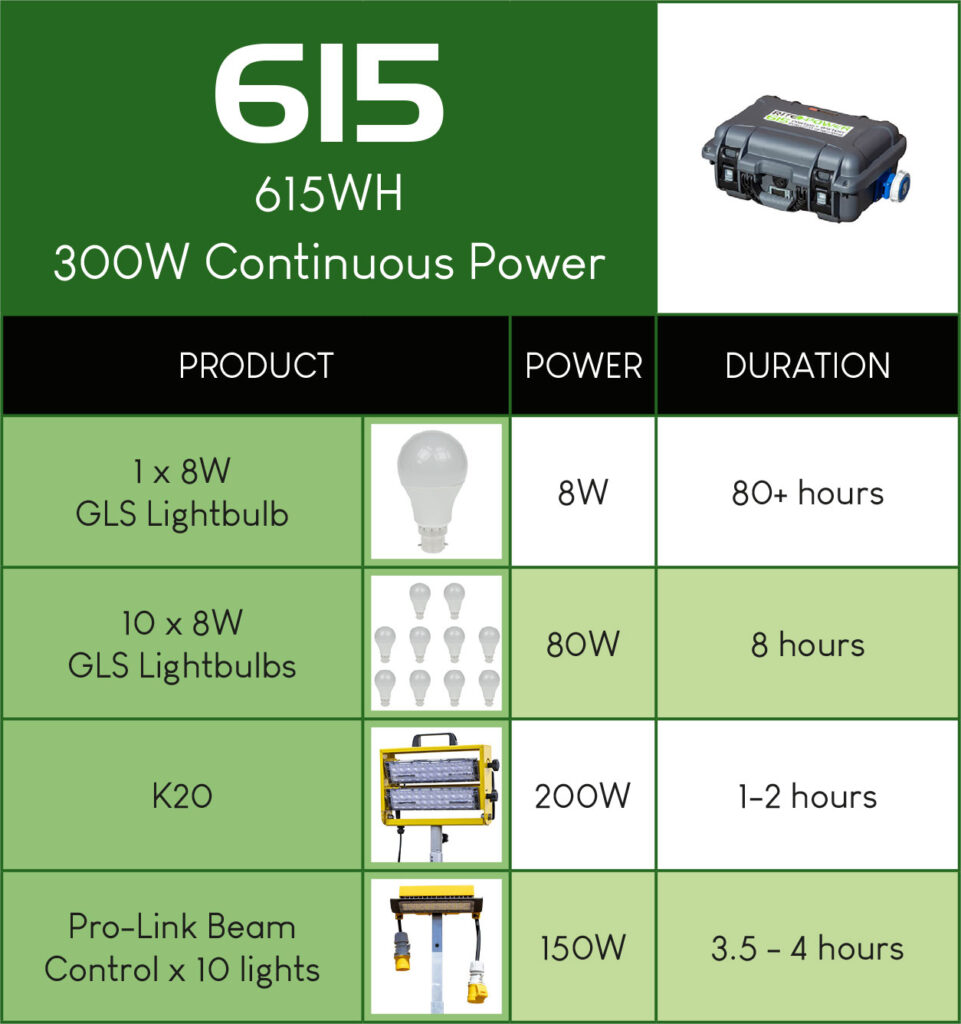 Rite-Power 615 durations