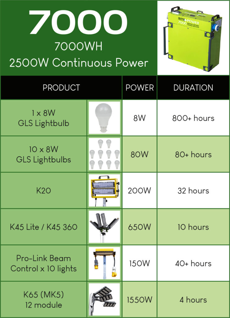 Rite-Power 7000 durations